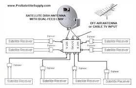 direct tv satellite dish wiring diagram wiring diagrams satellite tv wiring diagram diagrams