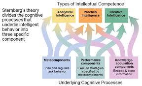 Sternberg Intelligence Thinking Language Intelligence Empower Addiction Recovery
