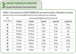 Weed Killer Mixing Chart Herbicide Sprayer Calibration Guidelines Techline Invasive
