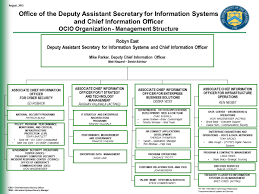 Ocio Org Chart Information Security Information Security Organizational