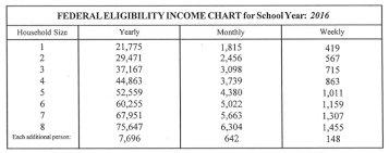 Reduced School Lunch Federal Income Chart Free And Reduced Lunch Guidelines And Application