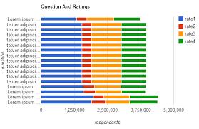 Php Google Bar Chart Customization Stack Overflow