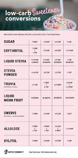 Low Carb Sweeteners Conversion Chart Low Carb Sweeteners