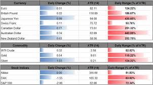 Usd Yen Forex Forecast Usd Jpy Technical Analysis Gutmann