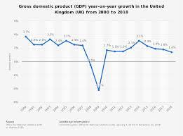 Economic Cycle Quizlet Revision Activity Economics Tutor2u