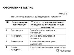 Презентация на тему Рекомендации по написанию дипломной работы  8 Таблица