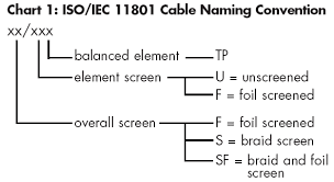 Cisco Network Equipment Resource Utp F Utp And S Ftp