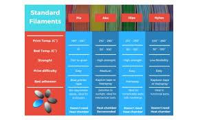 Filament Comparison Chart 3d Printer Filament Guide Comparison Chart 3dprinterchat