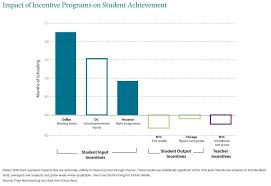 Impact Of Incentive Programs On Student Achievement The