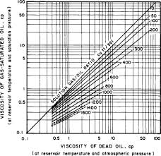Sae Oil Viscosity Temperature Chart Viscosity An Overview Sciencedirect Topics