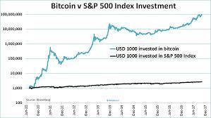 Bitcoin Chart Vs Usd