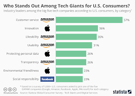 Chart Who Stands Out Among Tech Giants For U S Consumers