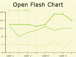 Download Open Flash Chart Linux 2