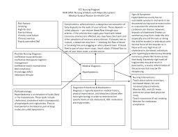 Inspiration Webbing Of A Mental Health Course Medical Concept Map ...