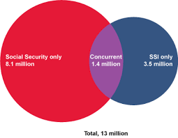 Social Security Chart 2014 Annual Statistical Report On The Social Security Disability
