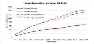 Denver Developmental Milestones Chart Cambodian Developmental Milestone Assessment Tool Cdmat