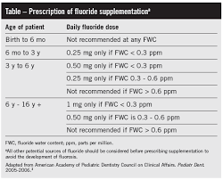 Fluoride Chart Dental Health Brushing Up On The Latest Guidelines