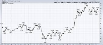 Stock Chart Bac What Is A Line Chart In Stocks Dummies