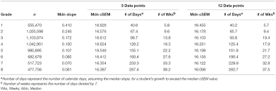 Frontiers Validity Evidence For Progress Monitoring With