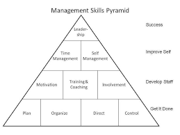 types of management skills management skills in 21st century college paper academic writing