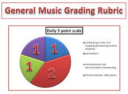 Daily Participation Grading Rubric - Fayetteville Elementary Music