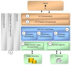 a guide to building enterprise applications on the  net frameworkms  guidenetapp   en us msdn    jpg