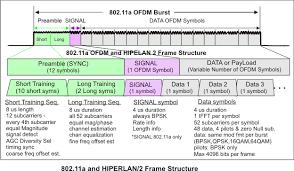 802 11 frame format 802 11 ofdm wlan overview