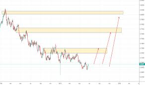 Audusd Chart Tradingview Page 3 Aud Usd Chart Aud Usd Rate Tradingview