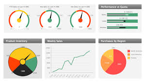 Kpi Chart Template Sales Dashboard Template Sales Kpi Dashboards Visualize