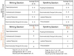 do my academic essay on pokemon go help cheap analysis essay essay writing about education example sample essays band