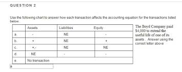 Assets Liabilities Equity Chart Solved Use The Following Chart To Answer How Each Transac