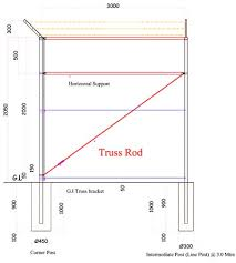 chain link fence post sizes.  Sizes Chain Link Systems  Aravali Fence LLC View Truss Rod Images In Post Sizes