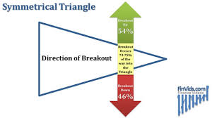 Triangle Chart Formation Video Triangle Chart Pattern Ascending Descending And