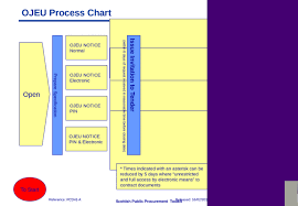 Ojeu Process Chart Ojeu Process Chart Restricted Competitive Dialogue