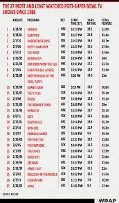 Fr Rating Chart Post Super Bowl Ratings Chart