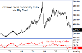 The Case For Raw Commodity Sector Bottoming In 2016