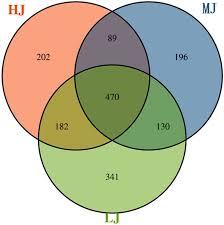 Identity Venn Diagram Venn Diagram Of Otus Clustered At 97 Sequence Identity