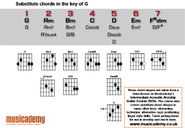 Harmonica To Guitar Key Chart Substitute Chords For The Key Of G