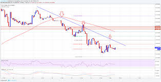 Bitcoin Gold Usd Chart Bitcoin Gold Price Technical Analysis Btg Usd Struggle