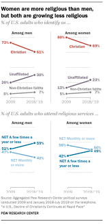 These Charts Show How Christianity Is Declining In The U S
