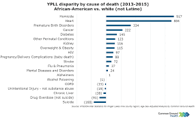 Ypll Disparity By Cause Of Death African American Vs White