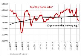 Royal Lepage Kelowna Big White Canadian Home Sales Fall