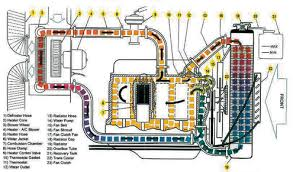 Engine Cooling System Coolant Pressure Super Street Magazine
