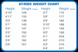Diabetes Weight Chart Prediabetes Is A Wake Up Call Says Dr Zara Frankel