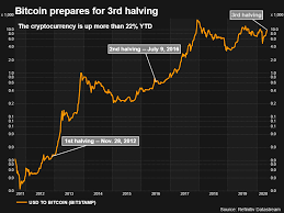 Read more about the price history of bitcoin in our article, bitcoin price history chart. Coronavirus Sows Doubt Over Bitcoin S Rally After Third Halving Reuters