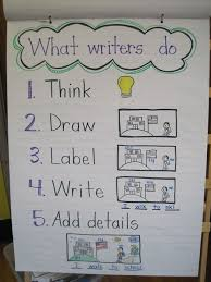 Writer S Workshop Anchor Charts We Are Writers What Writers Do Class Chart Kindergarten