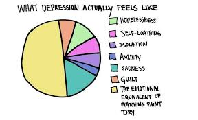 Depression Chart 13 Graphs Perfectly Demonstrate What Depression Feels Like