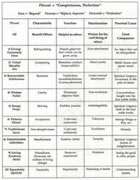 buddhist cheat sheet buddhist color chart from religionfacts com tibet pinterest