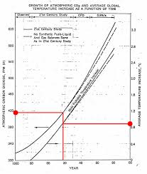 Exxon Mobile Co2 Chart From 1982 They Knew Exactly Album