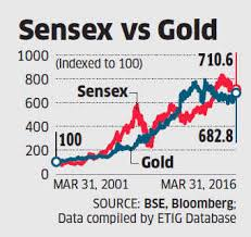 Gold Returns As Much As Sensex Over Last 15 Years Generates